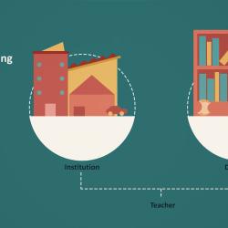 Image: Pedagogy animation